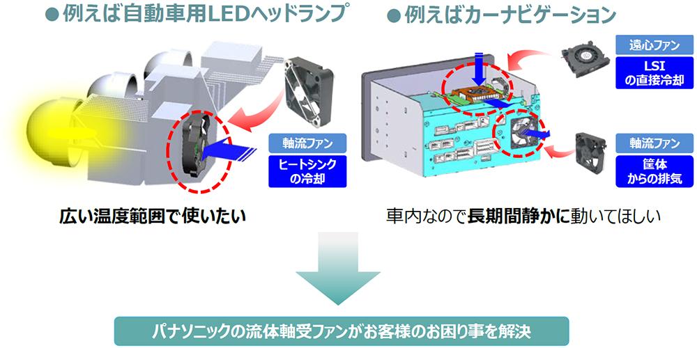 流体軸受冷却ファン - 電子デバイス・産業用機器 - Panasonic