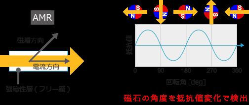 A3MR(角度センサ) | 電子デバイ...