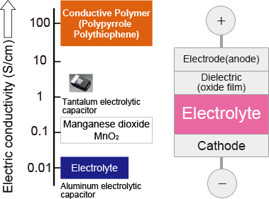 Electric conductivity of electrolytes