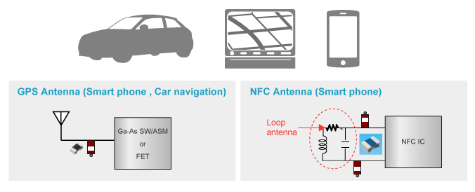 Application example of ESD Suppressor:RF circuit (Antenna circuit)