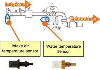 Examples of use at Engine
