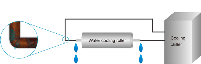 No corrode of inside parts  due to thermoelectric device cooling system roller without using any water.