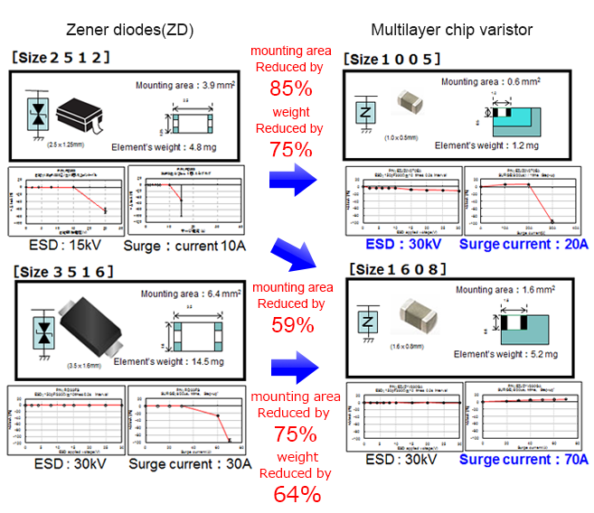 Advantages of replacing Zener diode with Chip Varistor4