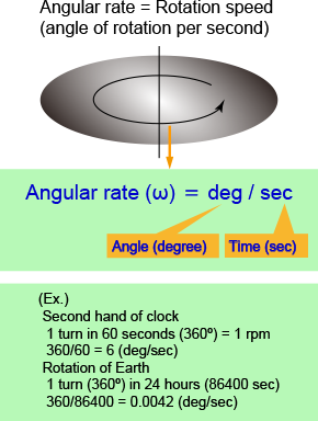 What is the angular rate?