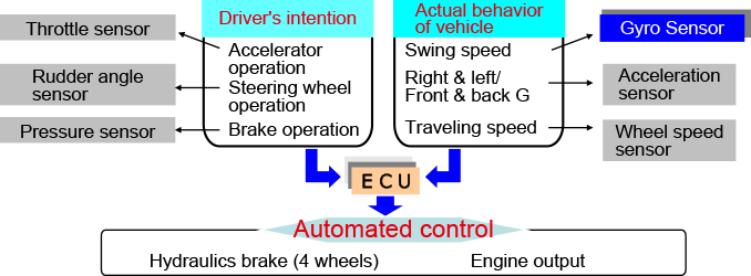 Electronic Stability Control (ESC)1