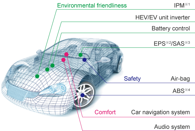 Automotive application examples