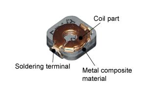 Frame coil type