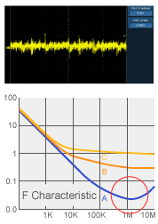 Conductivity graph