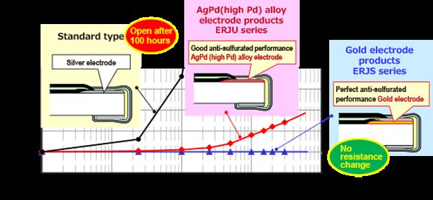 Sulfidation performance comparison of electrode