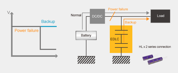 The backup power supply for data transfer in case of power failure image