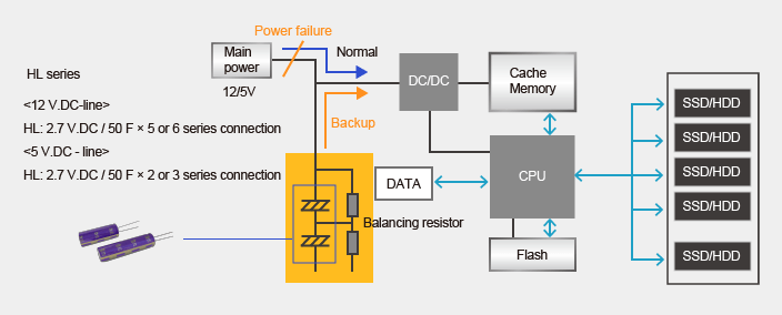 Data backup of cache memory in case of power failure image