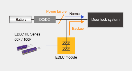 Backup power supply for release of door lock in case of battery power failure image