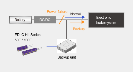 Backup power supply of the electronic brake in case of battery power failure image