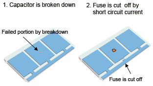 Operation of fuse function