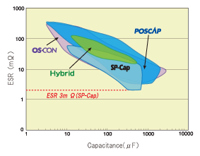 ESR vs. capacitance