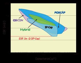 ESR vs. capacitance