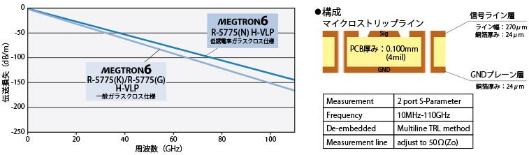 超低伝送損失・高耐熱多層基板材料 MEGTRON6 | R-5775