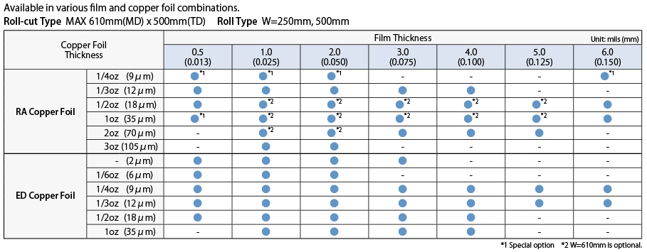 Flexible circuit board materials FELIOS   R-F775