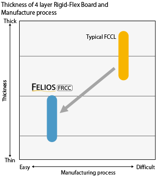 Flexible Circuit Board Materials Resin Coated Copper Foil