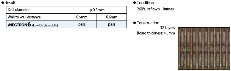 Ultra-low transmission loss High heat resistance Multi-layer circuit