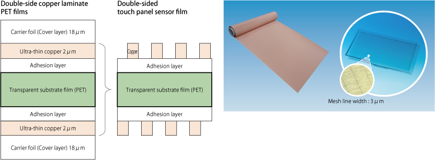 Double-side copper laminate PET films for large-screen touch panel