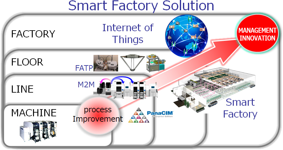 FA | Industrial Devices & Solutions | Panasonic