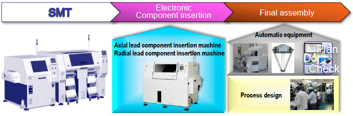 Component insertion / final assembly process solutions - Industrial