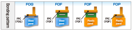 Bonding pattern : FOG / FOF / FOP