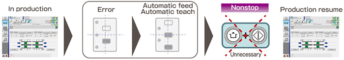 In production -> Error -> Automatic feed, Automatic teach -> Nonstop Production resume