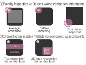 (1)Polarity inspection -> Detects wrong component orientation, (2)Component number inspection -> Detects wrong components, traces components.