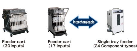 The feeder carts of both the NPM-W (30-input) and the NPM-D (17-input) series are now installable; in addition to that, the interchangeability between a feeder cart (17-input) and newly developed single tray feeder (24-product type) allows you to replace them by each other on your own.