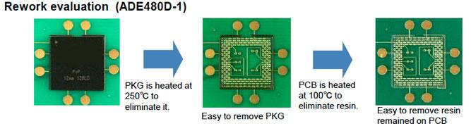 Panasonic's trinity, Equipment / Process / Solutions