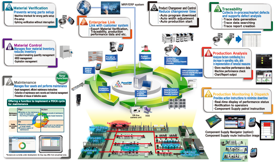 Panacim Ee Line Management System Industrial Devices