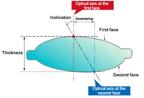 Aspheric lens measurement