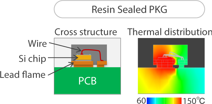 Thermal evaluation of Resin sealed PKG