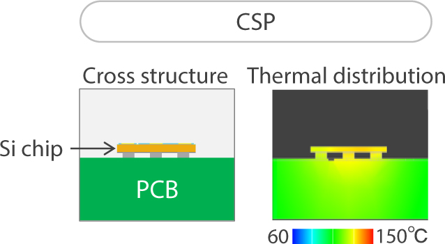 Thermal evaluation of CSP