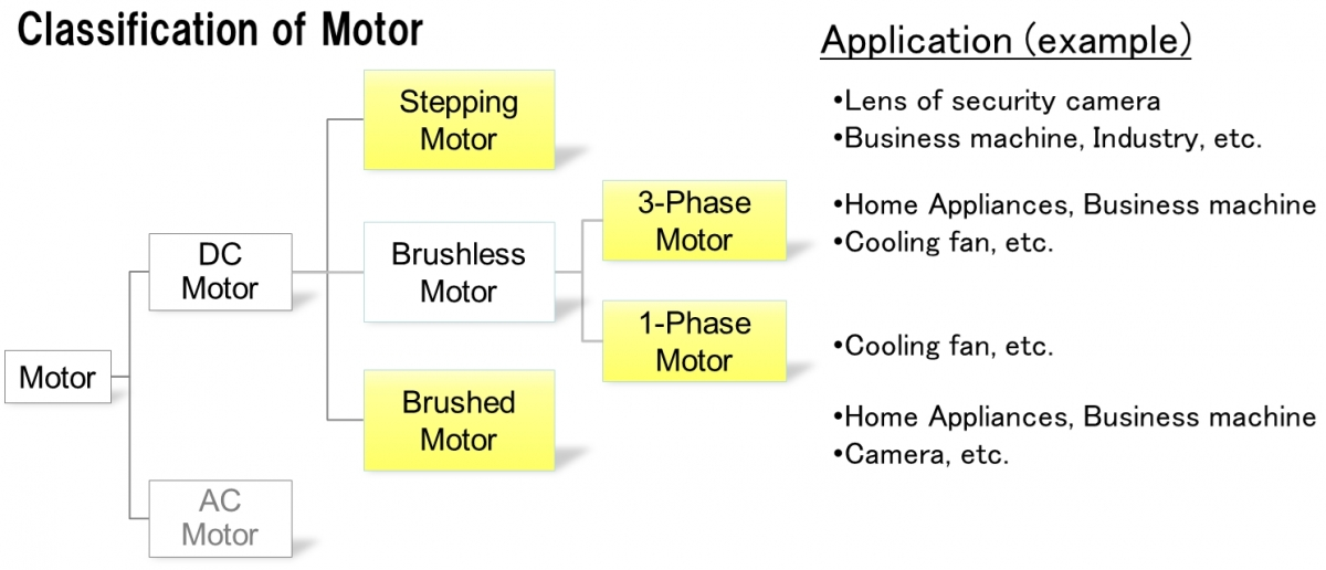 Motor Driver IC Overview