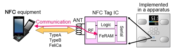 NFC Tag LSIs - Industrial Devices & Solutions - Panasonic