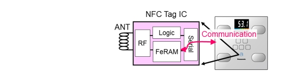 NFC Tag IC (Serial)