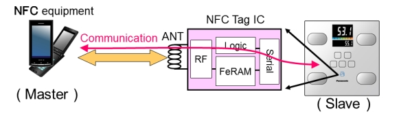 NFC Tag IC (Tunnel)