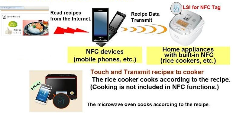 NFC Tag IC (Application)