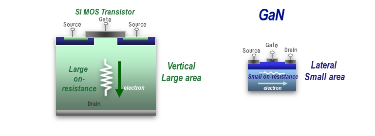 Gan Power Devices Semiconductors Industrial Devices