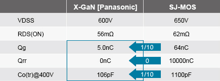 GaN Power Devices - Industrial Devices & Solutions - Panasonic