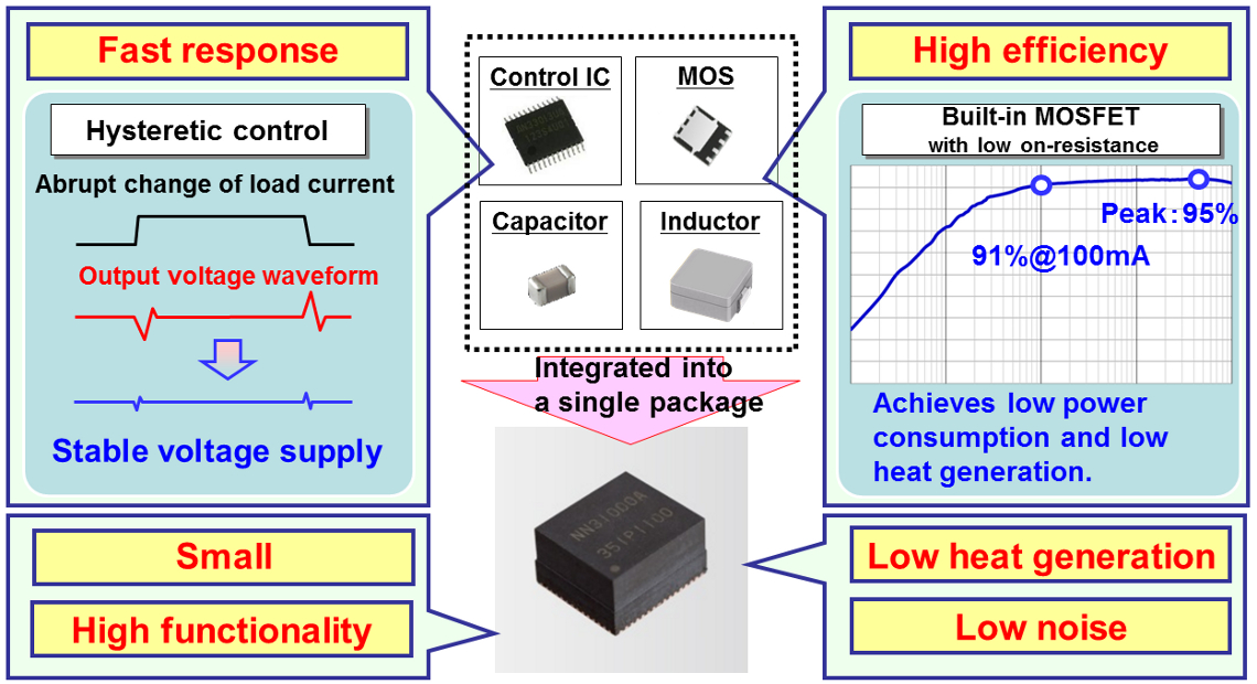 DC-DC Module with built-in Inductor (PSiP) - Industrial