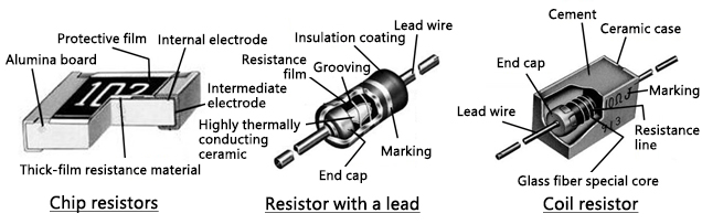 Structure of the resistor image