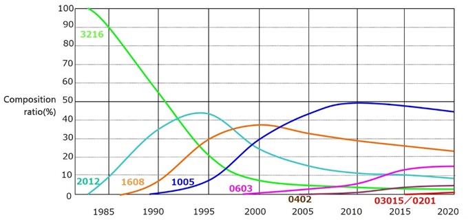 Size trends of chip resistors graph