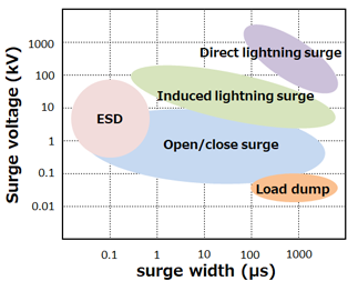 Basics Of Surge Esd And Protection Components Industrial Devices Solutions Panasonic