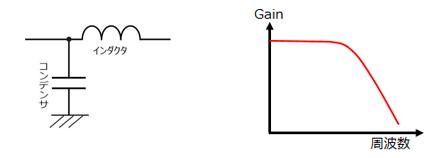 フィルタ 計算 ローパス