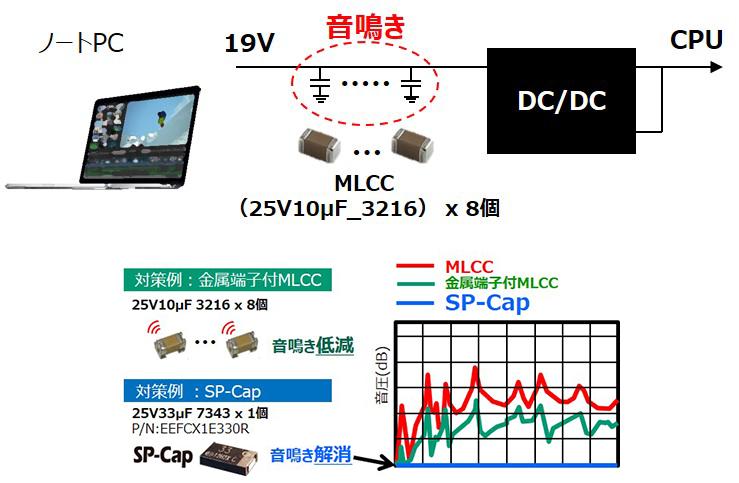 MLCCの課題を導電性高分子コンデンサで解決 - 電子デバイス・産業用 ...